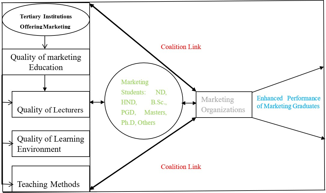 Conceptual Model of Theory-Practice Synergy in Marketing Education