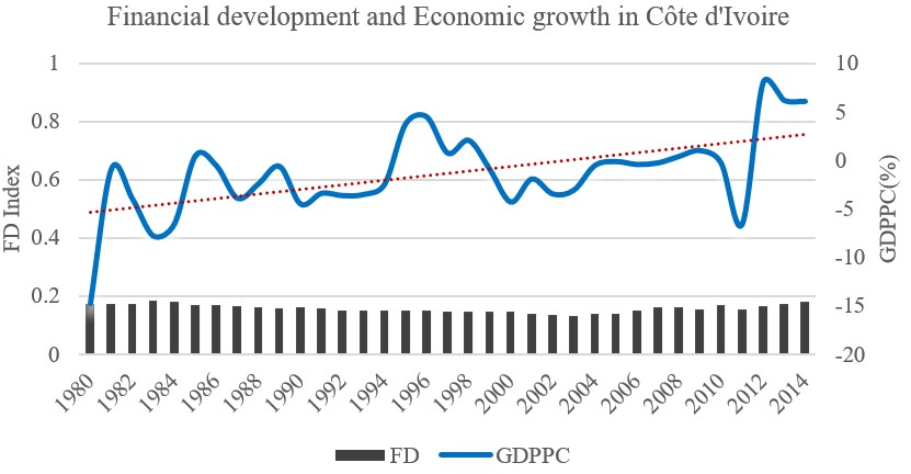 Financial development and Economic growth in Côte d'Ivoire