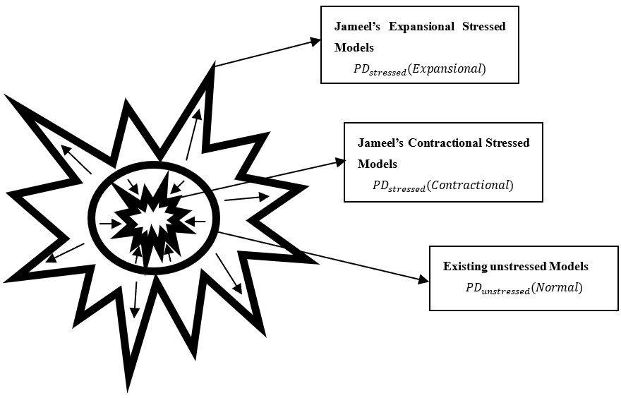 Jameel'sContractional-Expansional Stressed Methods