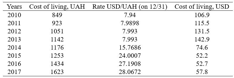 Dynamics of the subsistence minimum in Ukraine in terms of USD