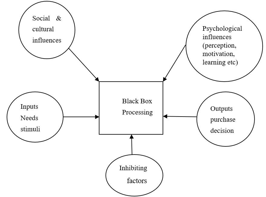 Model of consumer Behaviour Based on Howard and Sheth (1969)
