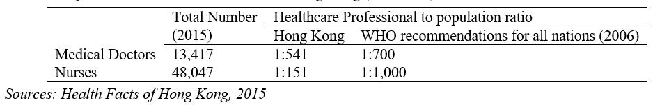 Key Health Professionals Numbers in Hong Kong (as at 2015)