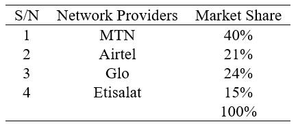 Market Share of GSM Service Providers in Nigeria
