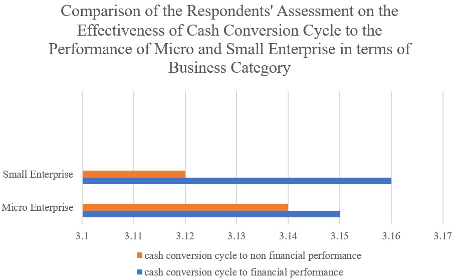 The assessment on the effectiveness in terms of cash conversion cycle to financial performance