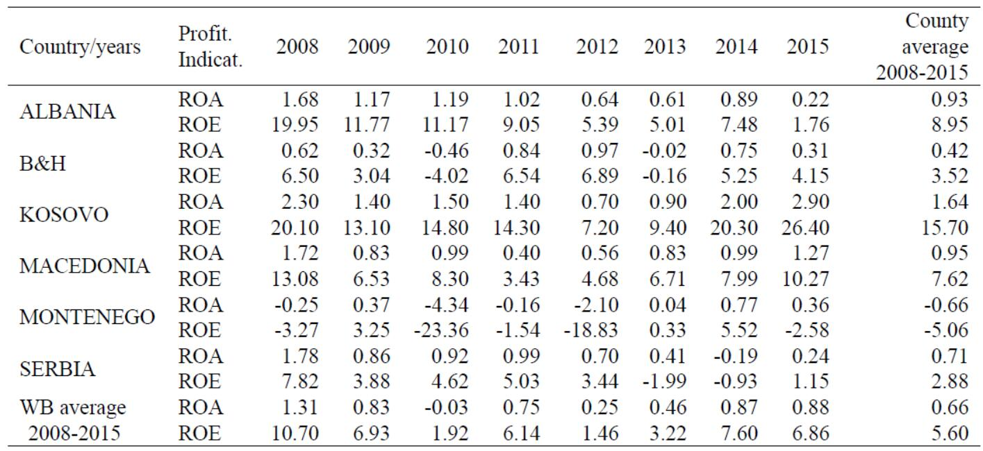 Indicators of bank profitability in the WBC, %, during the 2008-2015 period