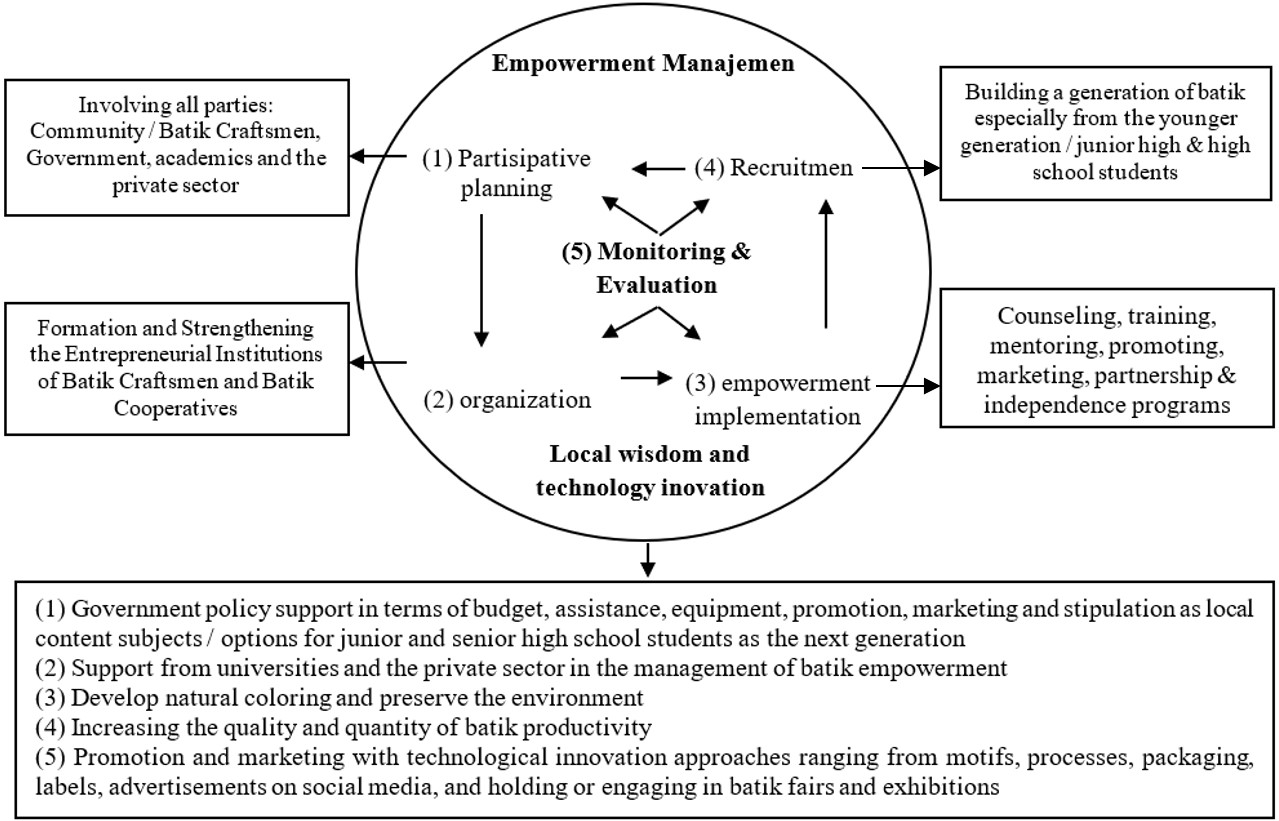 Empowerment Management Model of Batik Craftsmen Enteurpreneurship