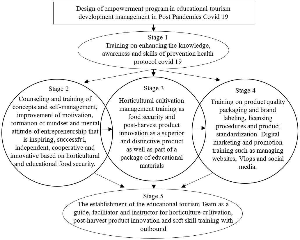 Management of empowerment program of educational tourism of post pandemic covid 19