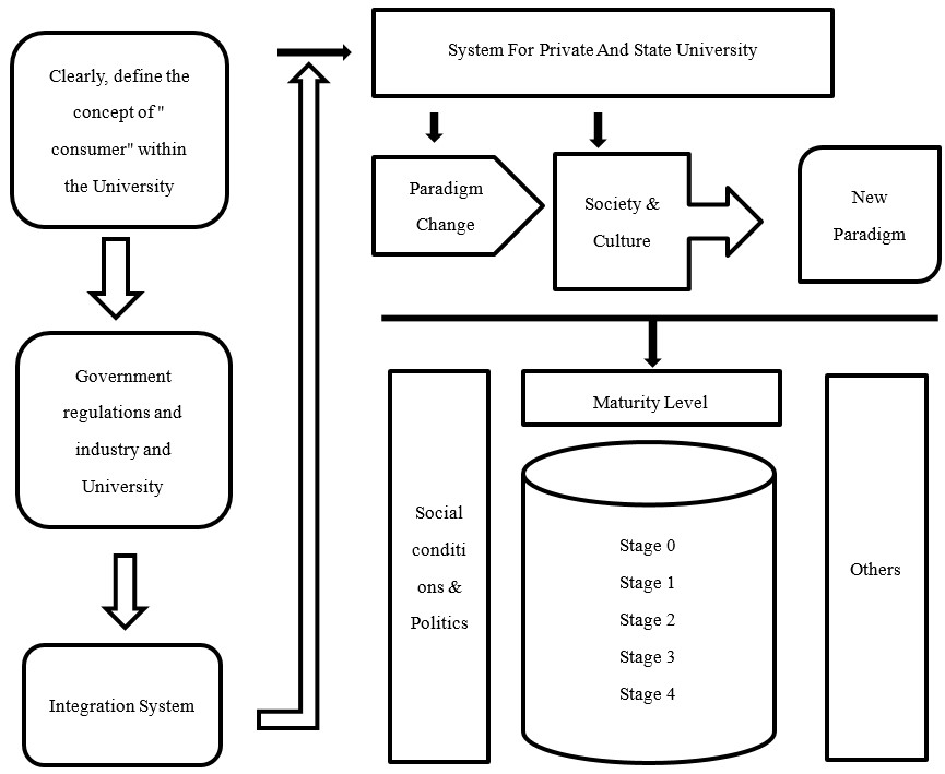 University Systems Life Cycle Framework