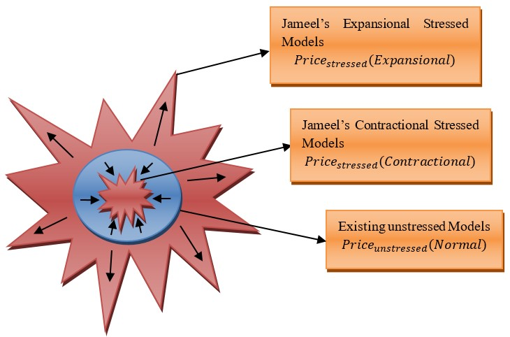 Jameel's Contractional-Expansional Stressed Methods