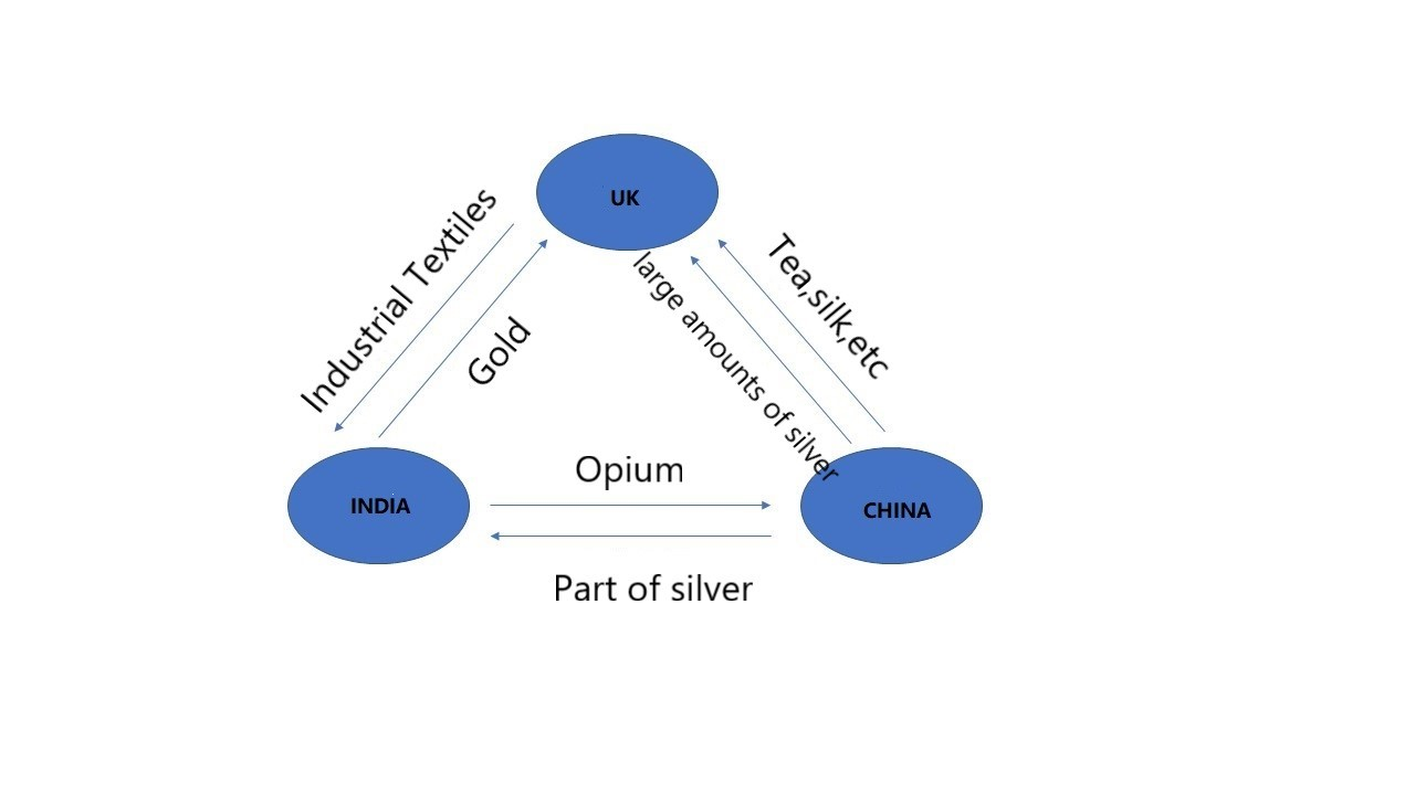 The so-called opium triangle trade