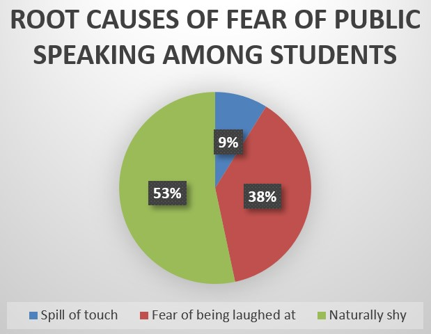 Students' Perspectives on Root Causes of Glossophobia