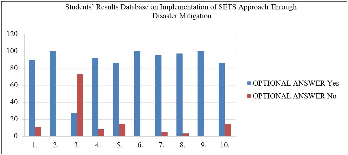 Students' Results Database on Implementation of SETS Approach Through Disaster Mitigation