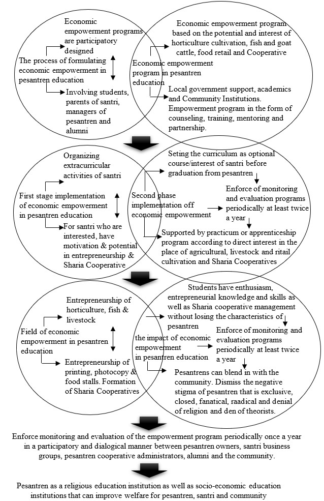 Model of economic empowerment of santri in pesantren education