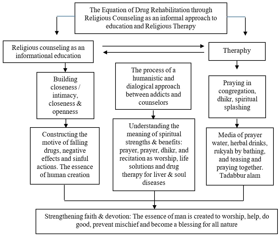 Equation Religious counseling as an approach to informal education and religious therapycandu Narkoba