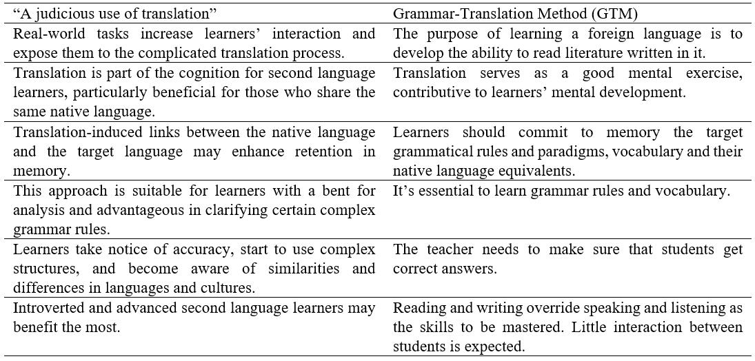 A summary of the characteristics of a judicious use of translation and GTM