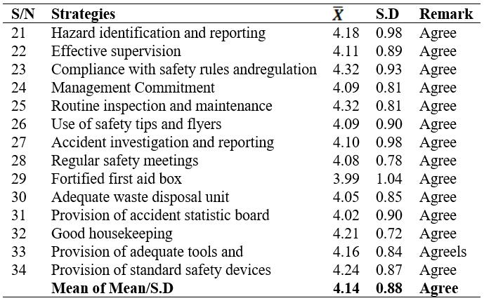 Strategies that could be adopted to Prevent Accidents in Technical College Workshops (N=385)