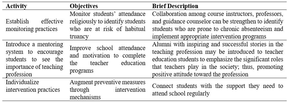 Intervention Program to Minimize Absenteeism of Teacher Education Students