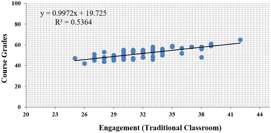 The Correlation between Engagement in Learning and Course Grades for the Control Group
