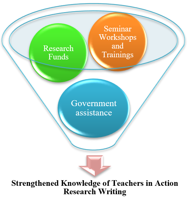 Strengthened Knowledge of Teachers in Action Research Writing