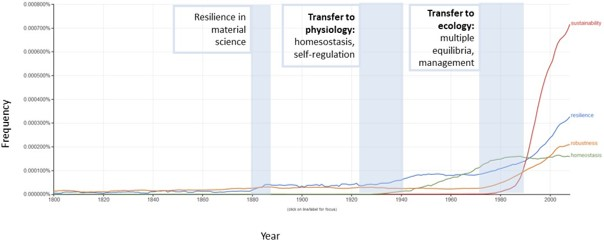 Frequency in the use of the term sustainability, resilience, robustness and homeostasis in printed books between 1800 and 2018 against the background of the resilience concept