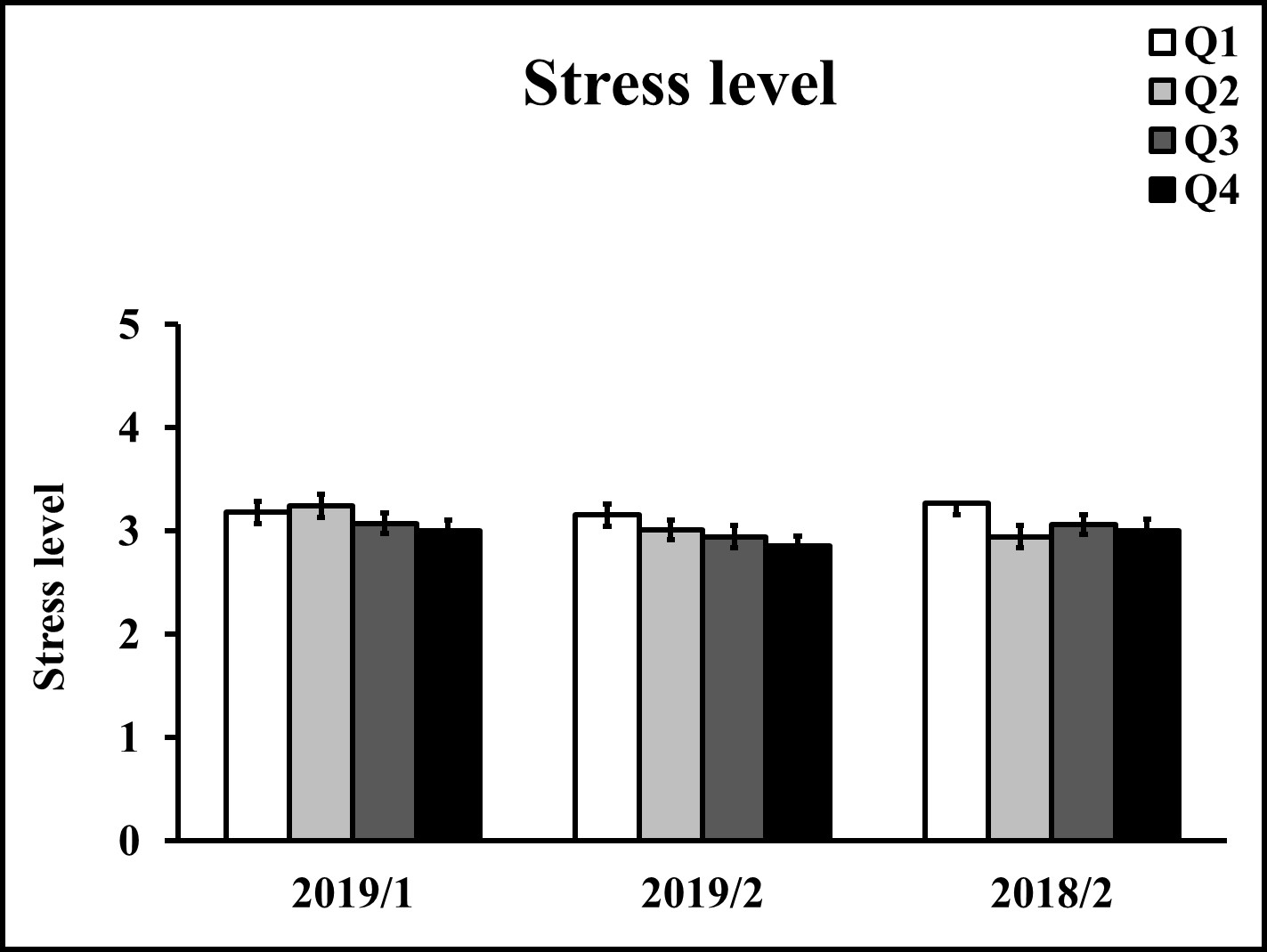 2019/1 and 2019/2 represent the class of 2019 in the 1st and 2nd preclinical years, respectively. 2018/2 represents the class of 2018 in the 2nd preclinical year. Data are shown as mean (standard error of the mean, S.E.M.), *p<0.05, **p<0.01, ***p<0.001 compared between groups