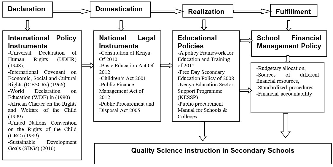 Policy Framework for Realization of Quality Instruction as an Educational Right
