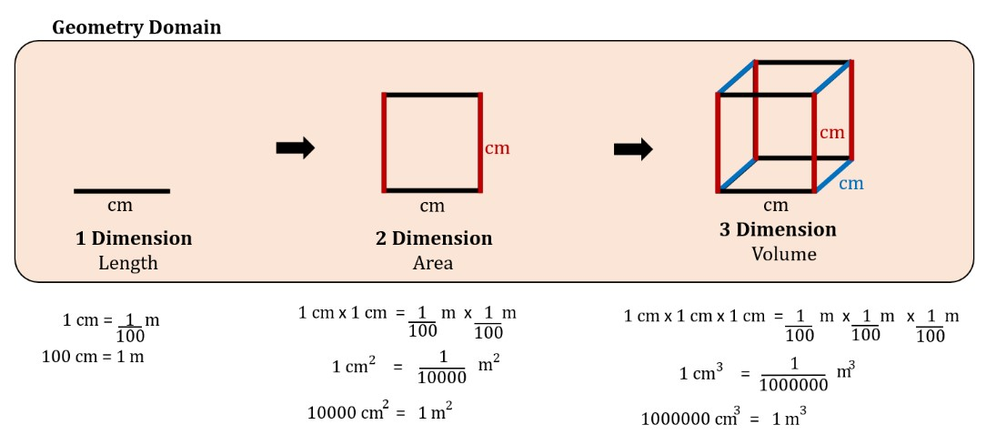 Using Geometry Domain to Understand the Relationship between Units