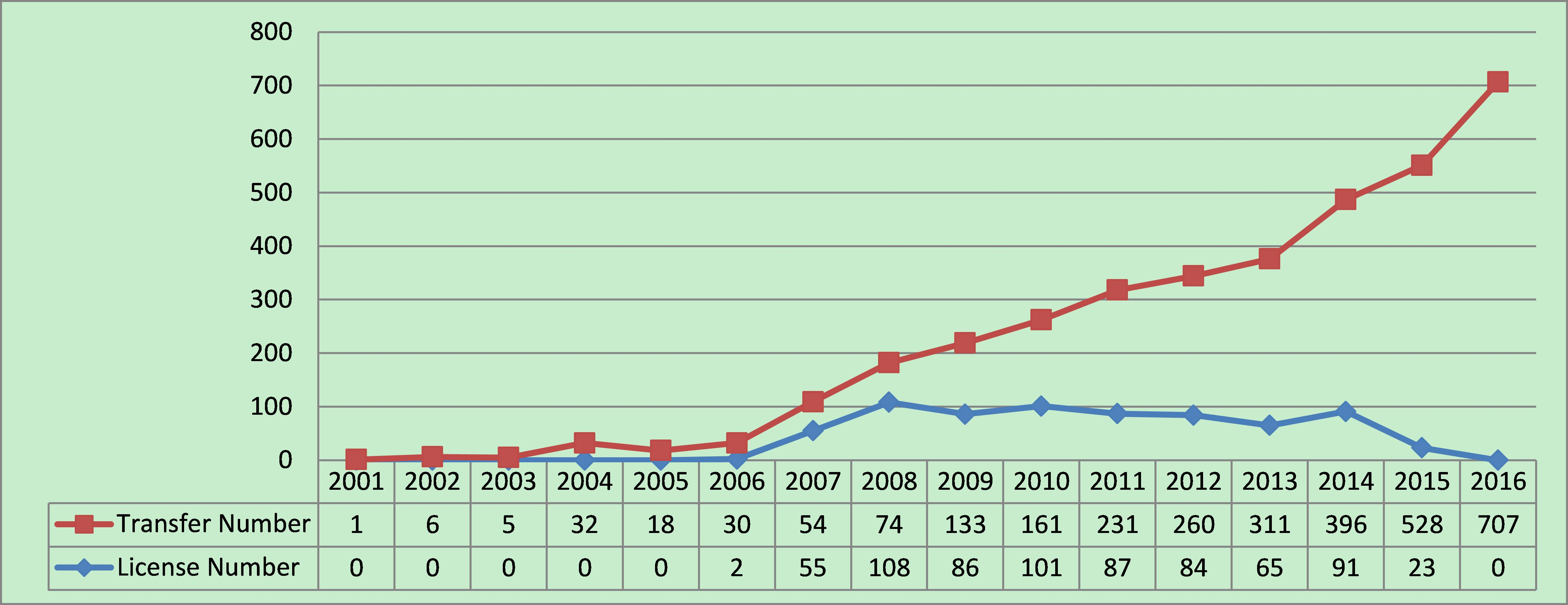 Trend of patent transfer in China