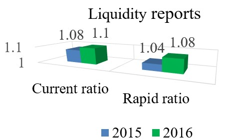 Summary of liquidity reports