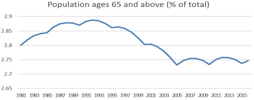 Percentage of Population ages 65 and above to Total in Nigeria (1981-2016)