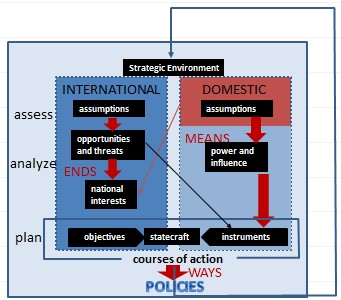 Theoretical Implementation of Strategy