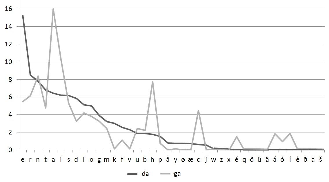 Comparison of Danish and Irish language unigrams