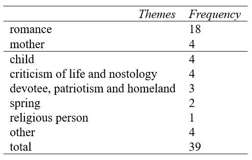 Themes found in Jamshid Najafi's Works