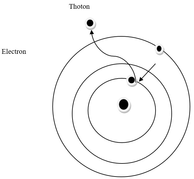 The thoton is emitted when the electron leaps from a higher to a lower orbit in the agitated atom