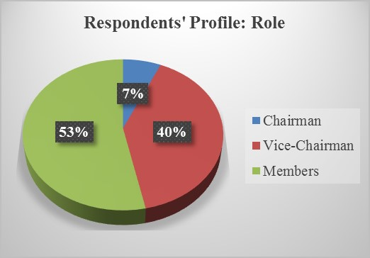 Distribution of the Grievance Committee Members in terms of Role