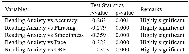 Test of significant relationship between the level of students' English reading anxiety and oral reading fluency (ORF)
