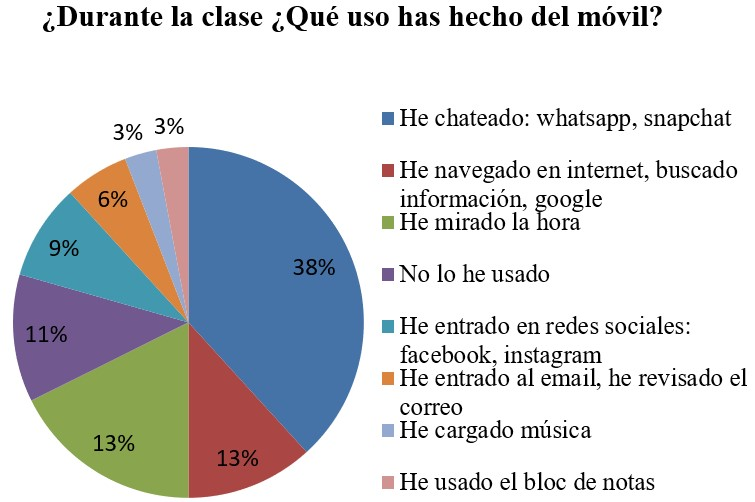 Typology of the use of the smartphone during the experiment class (S2)