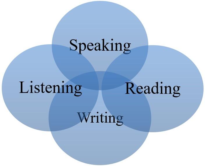 Macro skills in communication