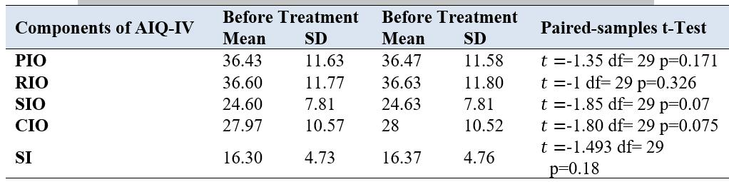 Paired Samples t-Test on AIQ-IV for Control Group Before and After Treatment