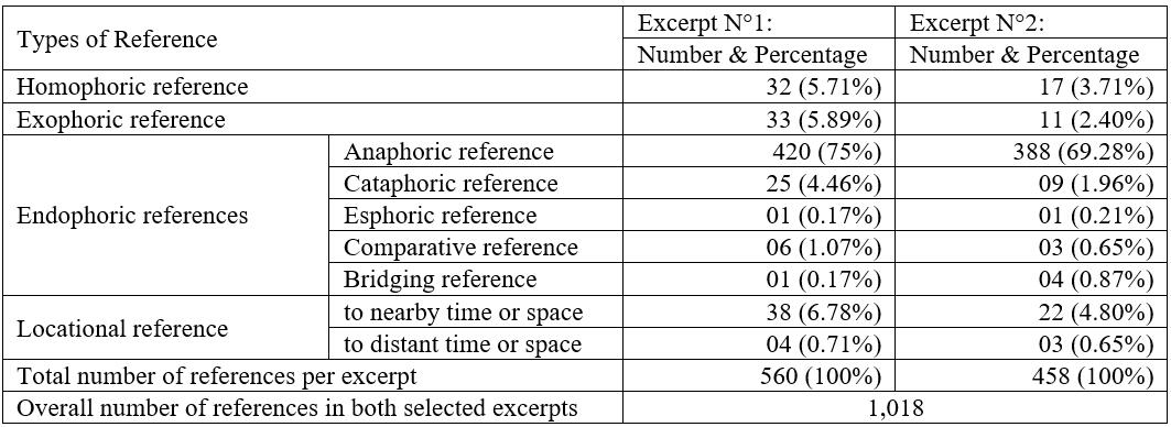 Statistical table of the various types of references identified in the selected excerpts
