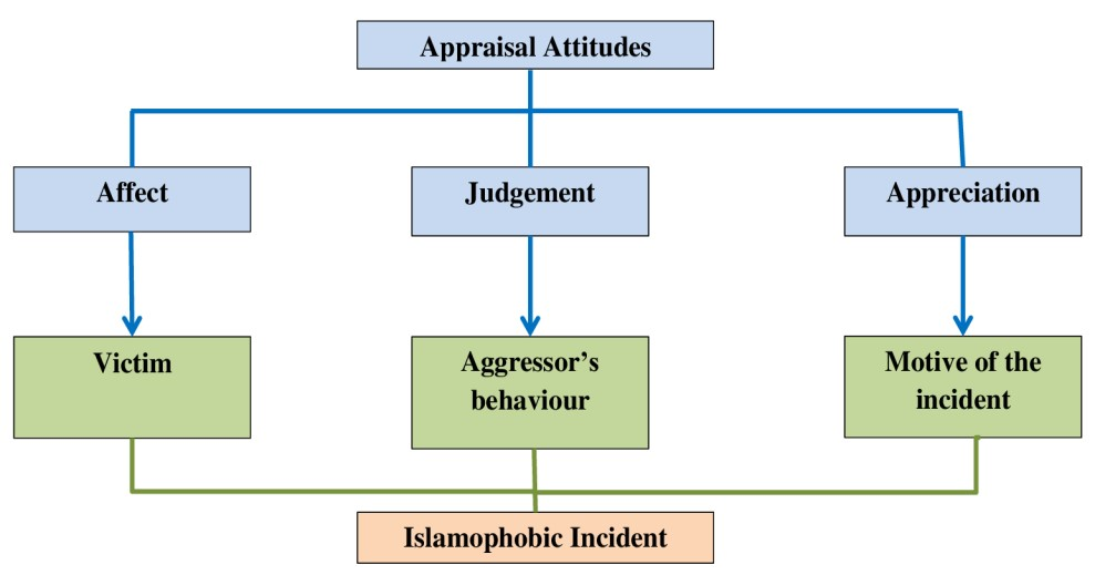The identification of attitude for the three parameters of the Islamophobic incident