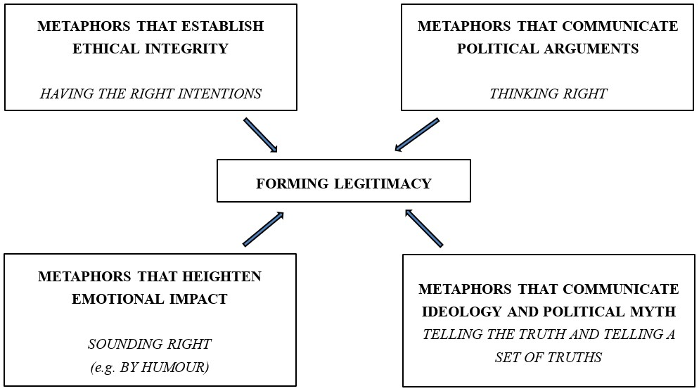 Charteris-Black's (2009) Contemporary Model of Metaphor and Political Communication