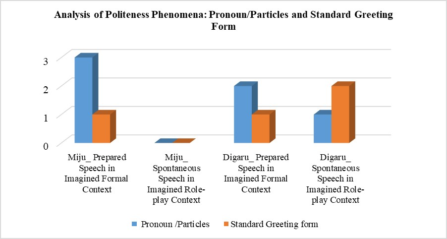Instances of inclusive pronominals/ particles and standard greeting forms in different contexts