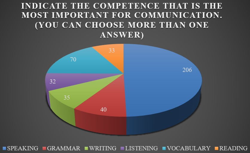 Indicate the competence that is the most important for communication (you can choose more than one competence)