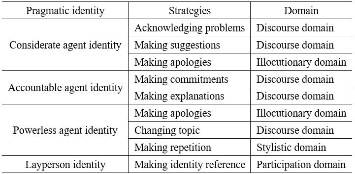 Rapport management strategies employed to construct identities