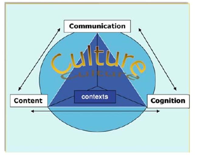 The Four Cs Framework (Coyle, 2019)