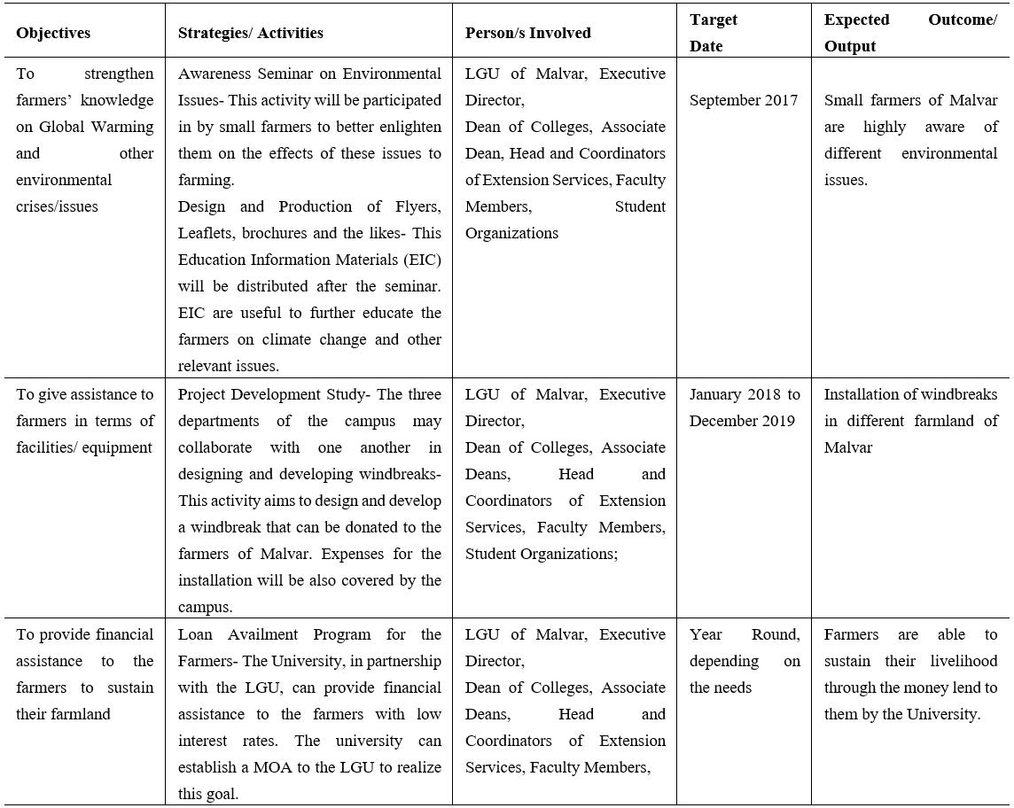 Proposed Extension Services Activities to Strengthen Farmers' Awareness and Adaptation to Climate Change