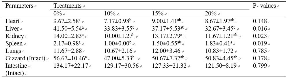 Effect of boiled mango kernel composite meal (CBMKM) on internal organs of broilers