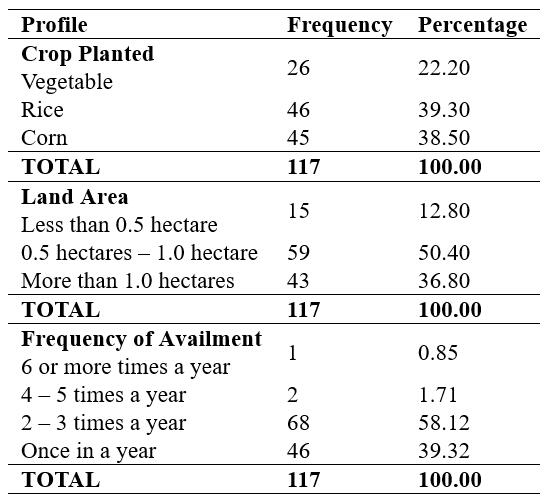 Profile of the Crop Farmers