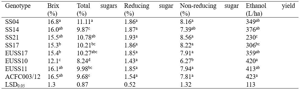 Brix, total sugar, reducing sugar, non-reducing sugar and ethanol yield among eight sweet sorghum genotypes